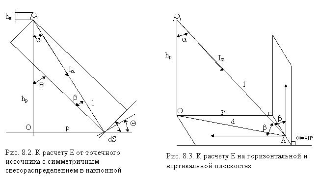 График расчета